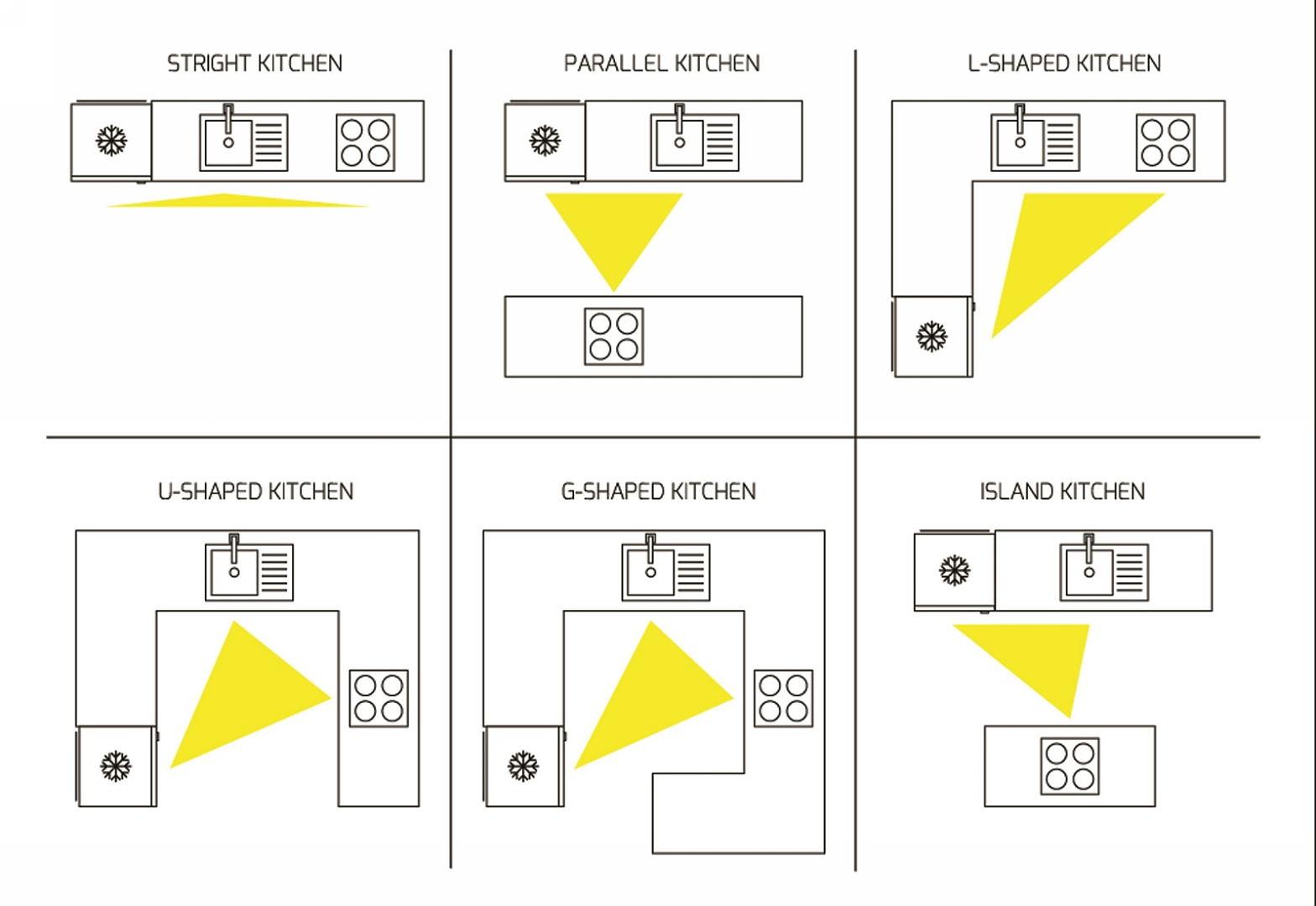 thiết kế phòng bếp chung cư - tam giác bếp